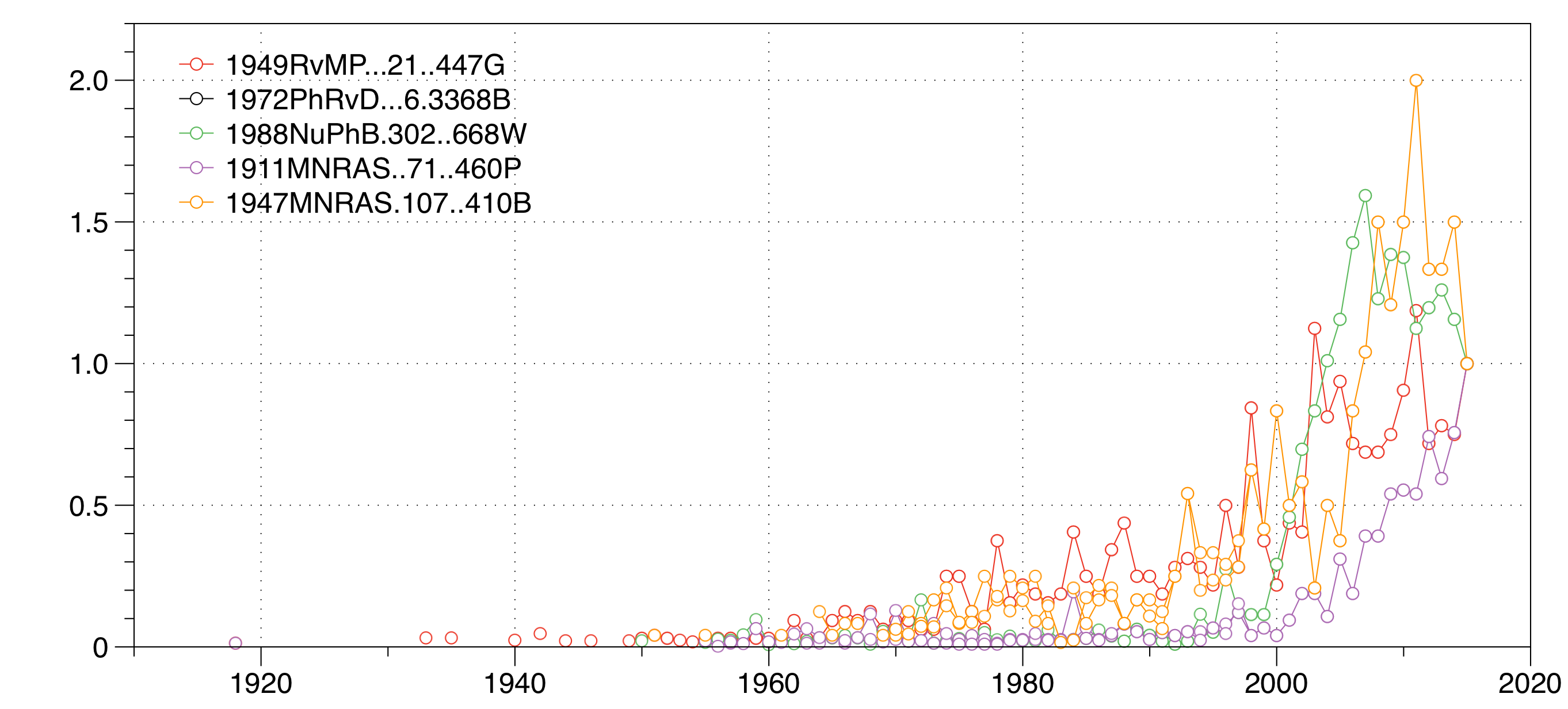 frequency distribution of average citation age over paper age